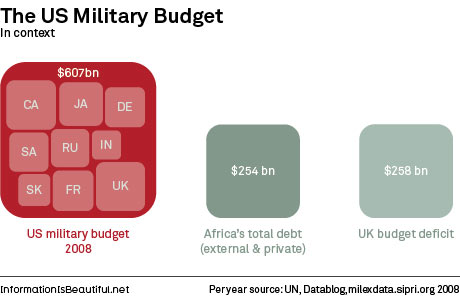 US vs World Military Budget