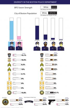 Boston Police Department and City Government Diversity